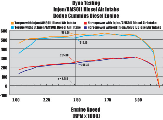 Dyno Testing INJEN/AMSOIL Diesel Cold Air Intake Systems - Dodge Cummins