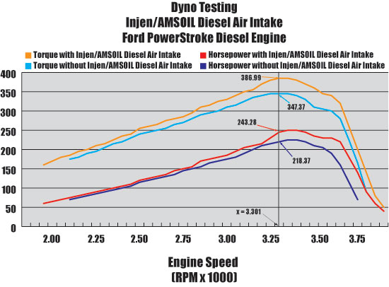 Dyno Testing INJEN/AMSOIL Diesel Cold Air Intake Systems - Ford PowerStroke