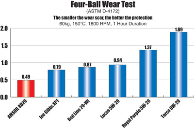 Amsoil Dominator RD20 4-Ball Wear Chart