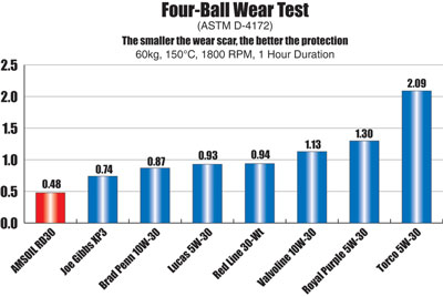 RD30 4-Ball Wear Test