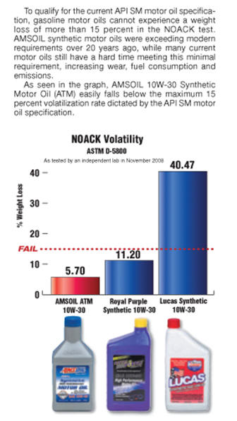 Amsoil Royal Purple and Lucas Noack Volatility Test Results