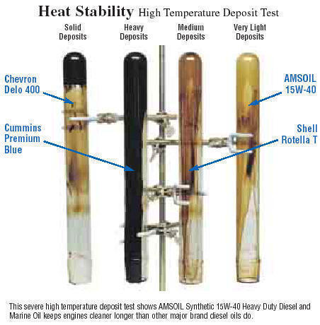 Diesel oil comparisons - heat stability high temperature test