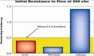 Click for larger image of Initial Resistance to Flow graph